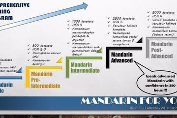 Peta Pembelajaran MANDARIN FOR YOU